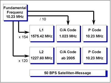 GPS Signalstruktur